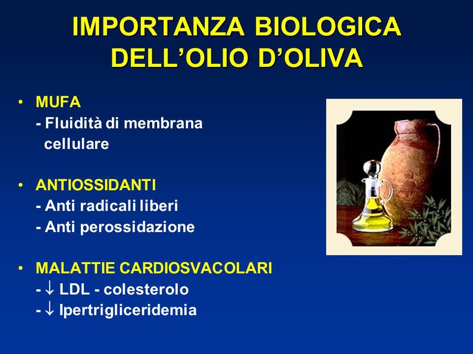 IMPORTANZA BIOLOGICA DELLOLIO DOLIVA MUFA - Fluidità di membrana cellulare ANTIOSSIDANTI - Anti radicali liberi - Anti perossidazione MALATTIE CARDIOSVACOLARI - LDL - colesterolo - Ipertrigliceridemia