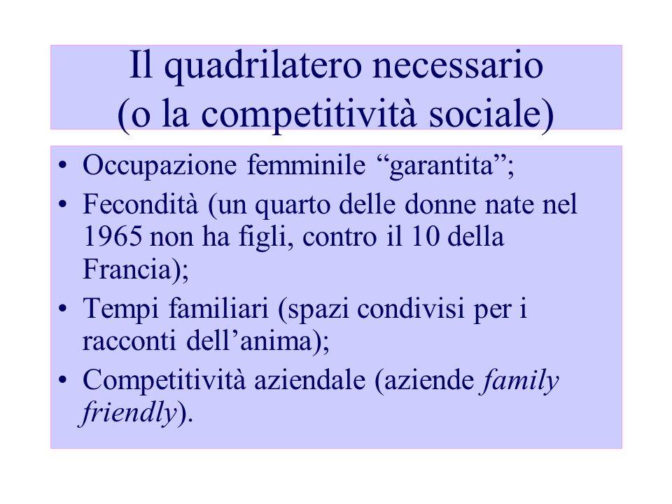 Il quadrilatero necessario (o la competitività sociale) Occupazione femminile garantita; Fecondità (un quarto delle donne nate nel 1965 non ha figli,
