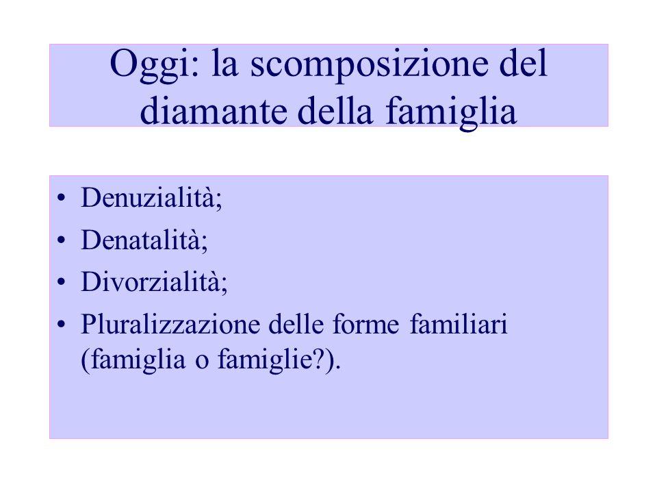 Oggi: la scomposizione del diamante della famiglia Denuzialità; Denatalità; Divorzialità; Pluralizzazione delle forme familiari (famiglia o famiglie?)