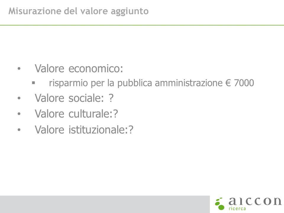 Misurazione del valore aggiunto Valore economico: risparmio per la pubblica amministrazione 7000 Valore sociale: ? Valore culturale:? Valore istituzio