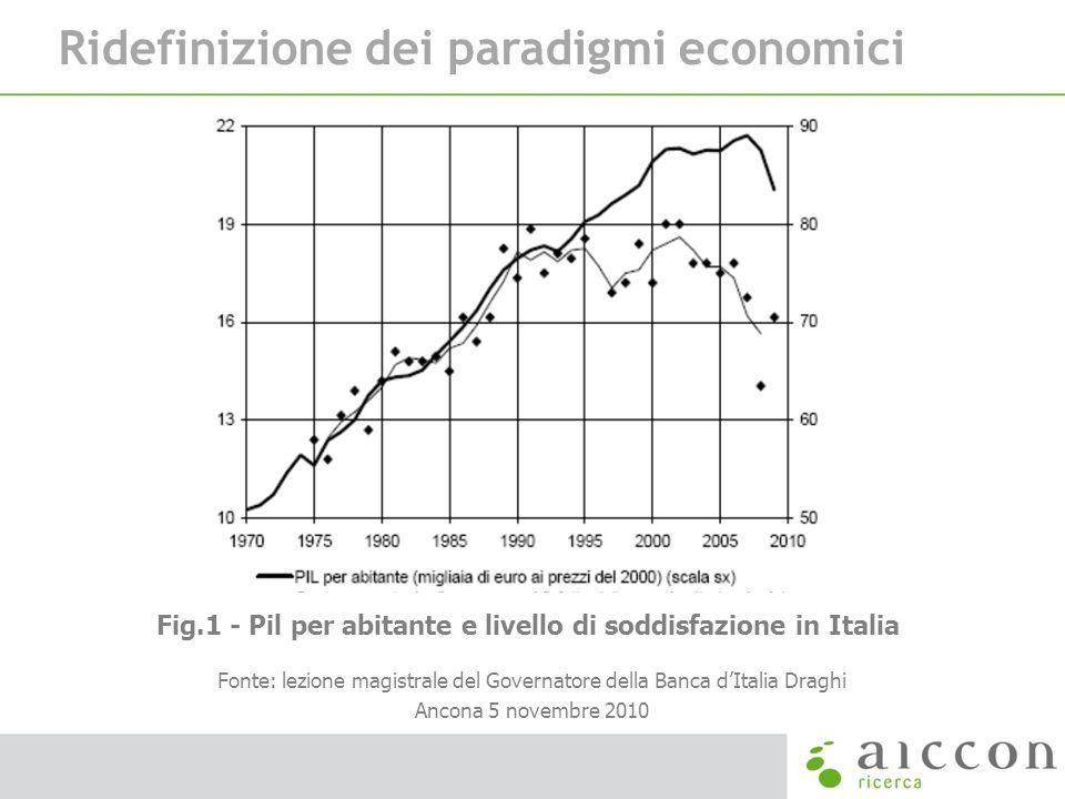 Fig.1 - Pil per abitante e livello di soddisfazione in Italia Fonte: lezione magistrale del Governatore della Banca dItalia Draghi Ancona 5 novembre 2