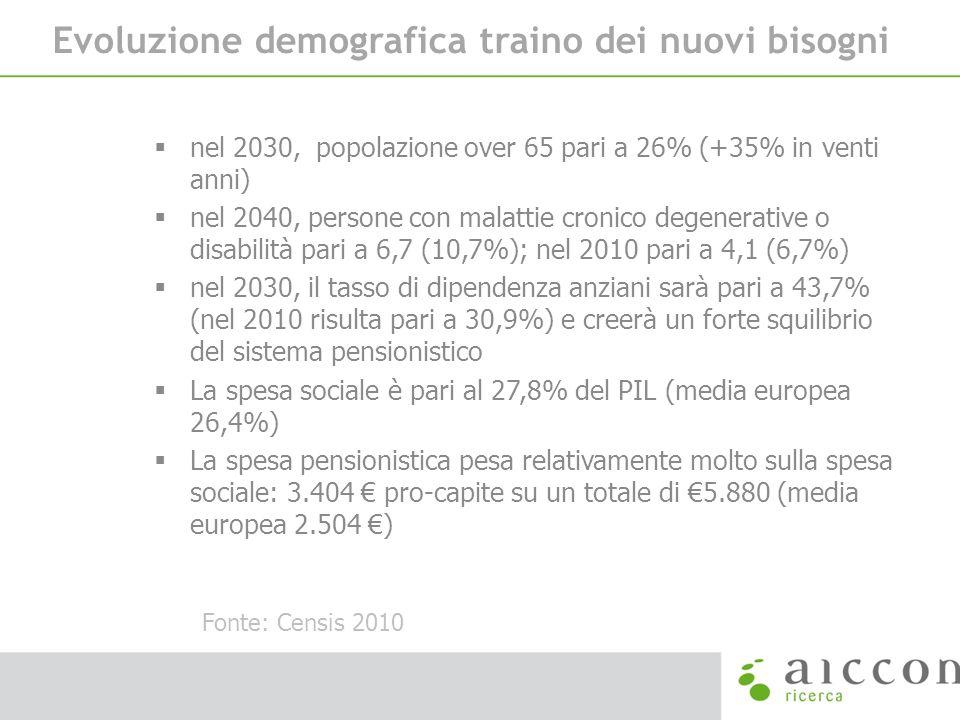 Evoluzione demografica traino dei nuovi bisogni nel 2030, popolazione over 65 pari a 26% (+35% in venti anni) nel 2040, persone con malattie cronico d