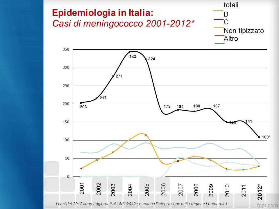 <1 1-4 5-9 10-14 15-24 25-64 >64 Casi/100.000 Casi tipizzati <1 anno (n=7) B 86% altro 14% B 44% C 44% altro 12% Incidenza meningococco 2012* * Dati parziali Incidenza e distribuzione N.