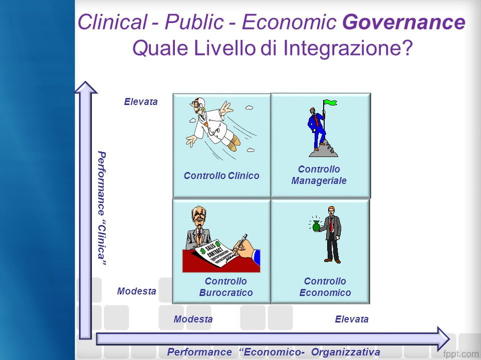 Clinical - Public - Economic Governance Quale Livello di Integrazione? Controllo Economico Performance Clinica Elevata Modesta Elevata Controllo Clini