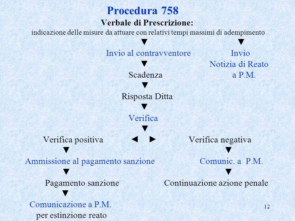12 Procedura 758 Verbale di Prescrizione: indicazione delle misure da attuare con relativi tempi massimi di adempimento Invio al contravventore Invio