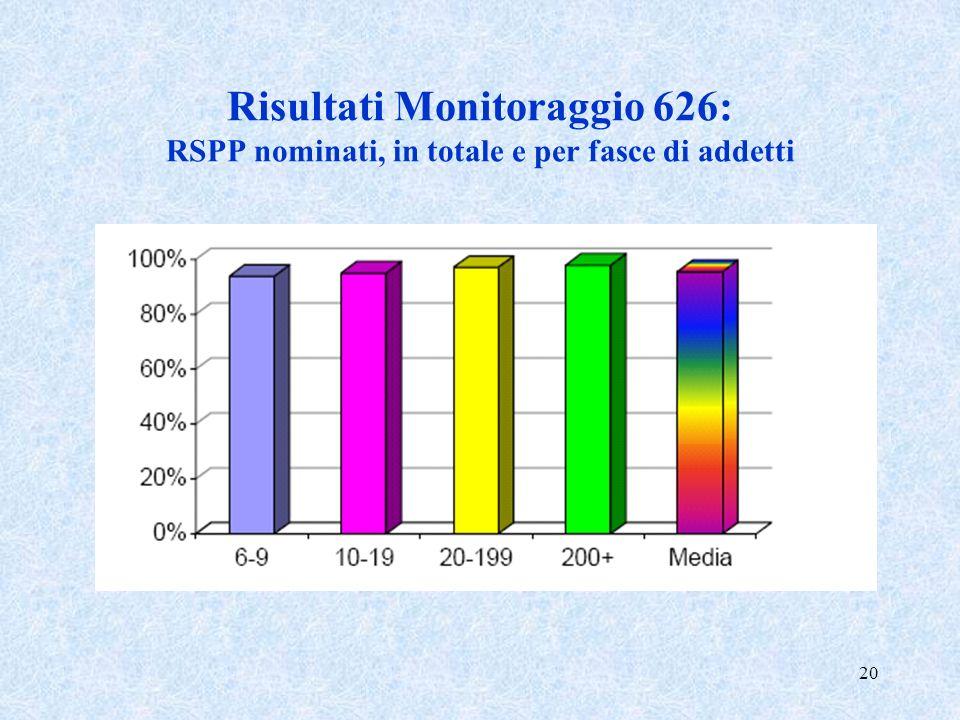 20 Risultati Monitoraggio 626: RSPP nominati, in totale e per fasce di addetti