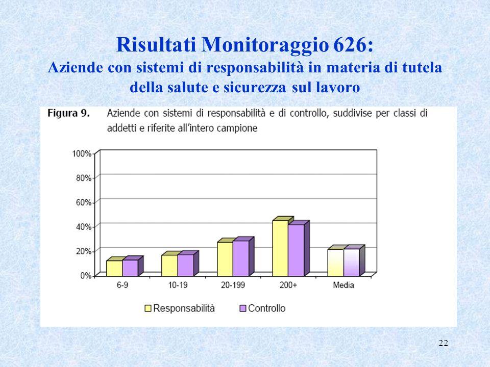22 Risultati Monitoraggio 626: Aziende con sistemi di responsabilità in materia di tutela della salute e sicurezza sul lavoro
