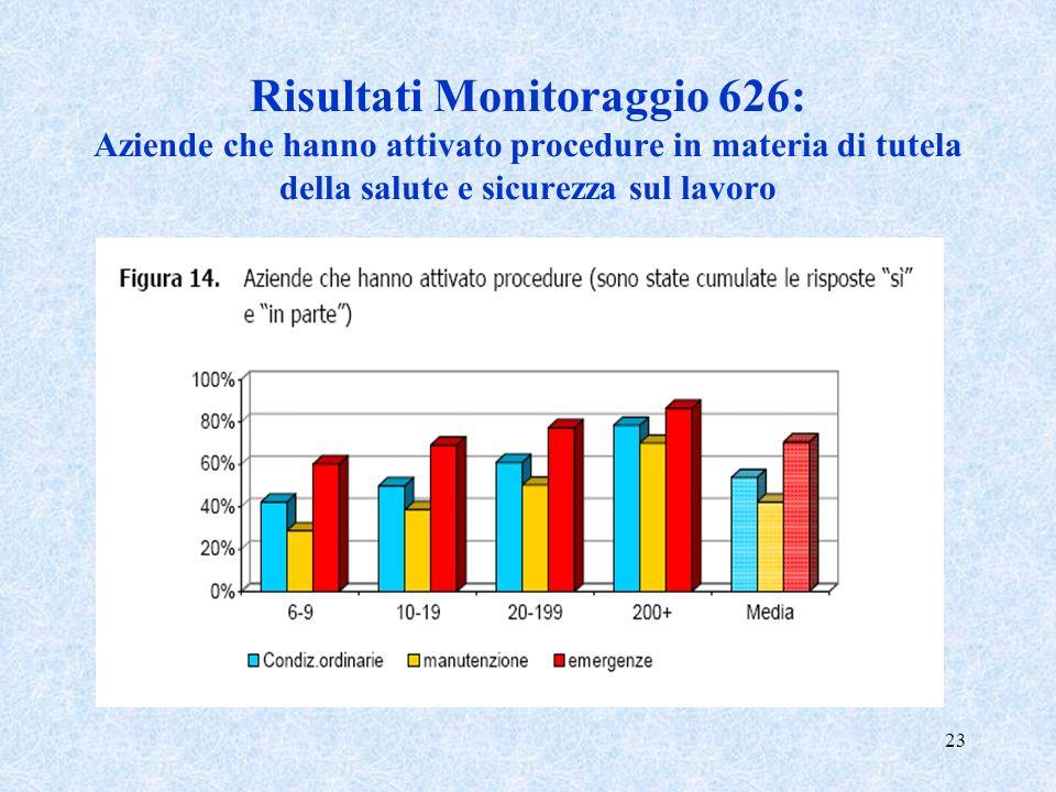 23 Risultati Monitoraggio 626: Aziende che hanno attivato procedure in materia di tutela della salute e sicurezza sul lavoro