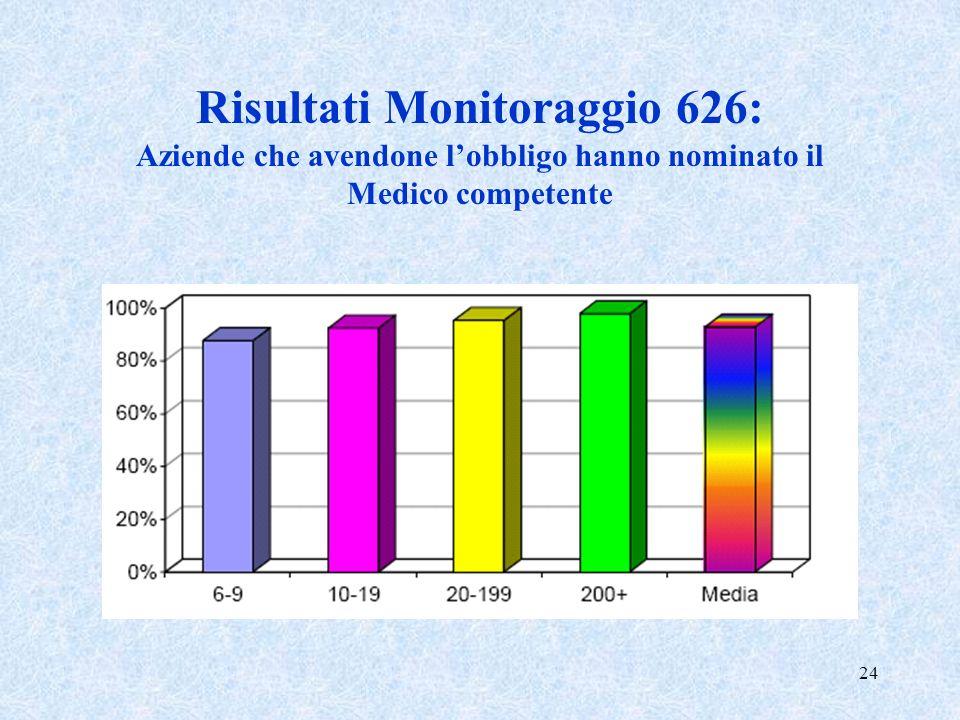 24 Risultati Monitoraggio 626: Aziende che avendone lobbligo hanno nominato il Medico competente
