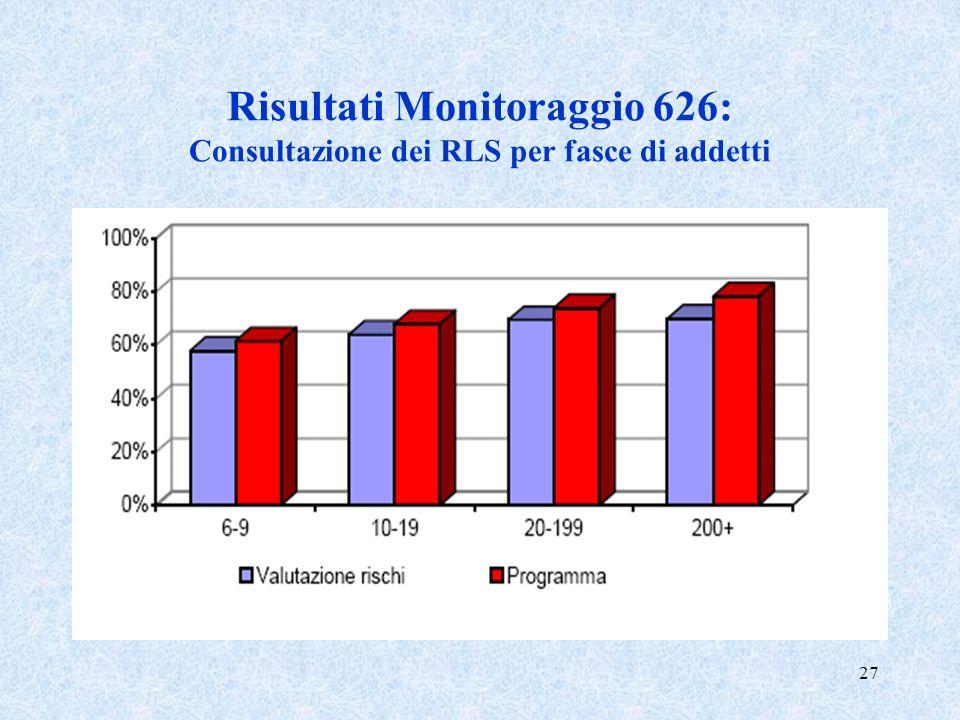 27 Risultati Monitoraggio 626: Consultazione dei RLS per fasce di addetti