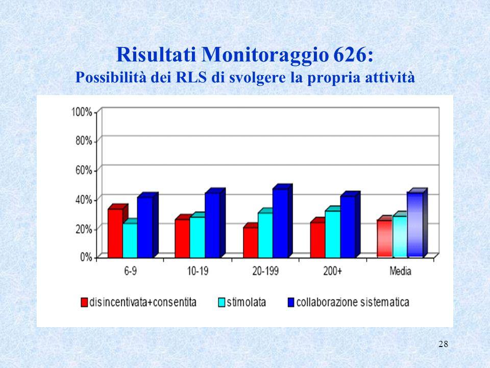 28 Risultati Monitoraggio 626: Possibilità dei RLS di svolgere la propria attività