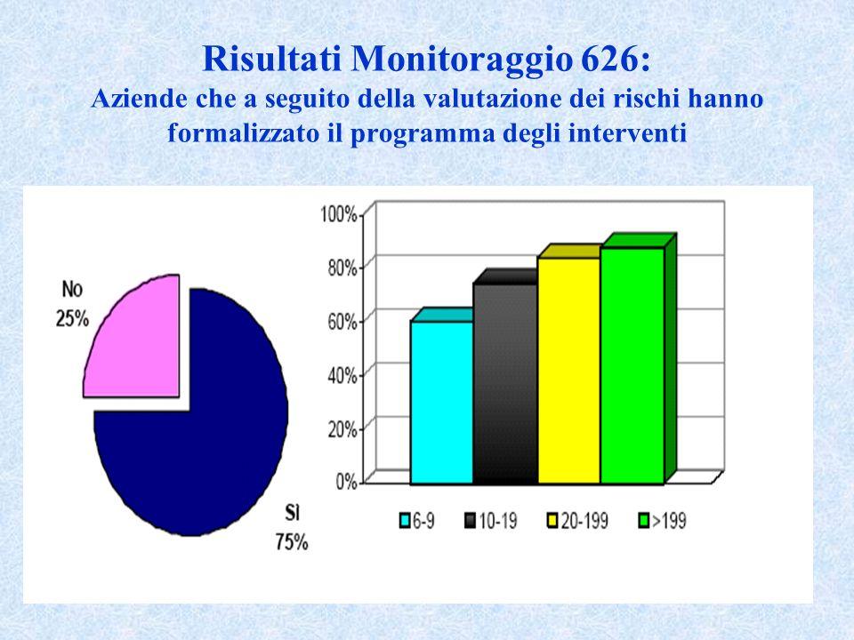 29 Risultati Monitoraggio 626: Aziende che a seguito della valutazione dei rischi hanno formalizzato il programma degli interventi