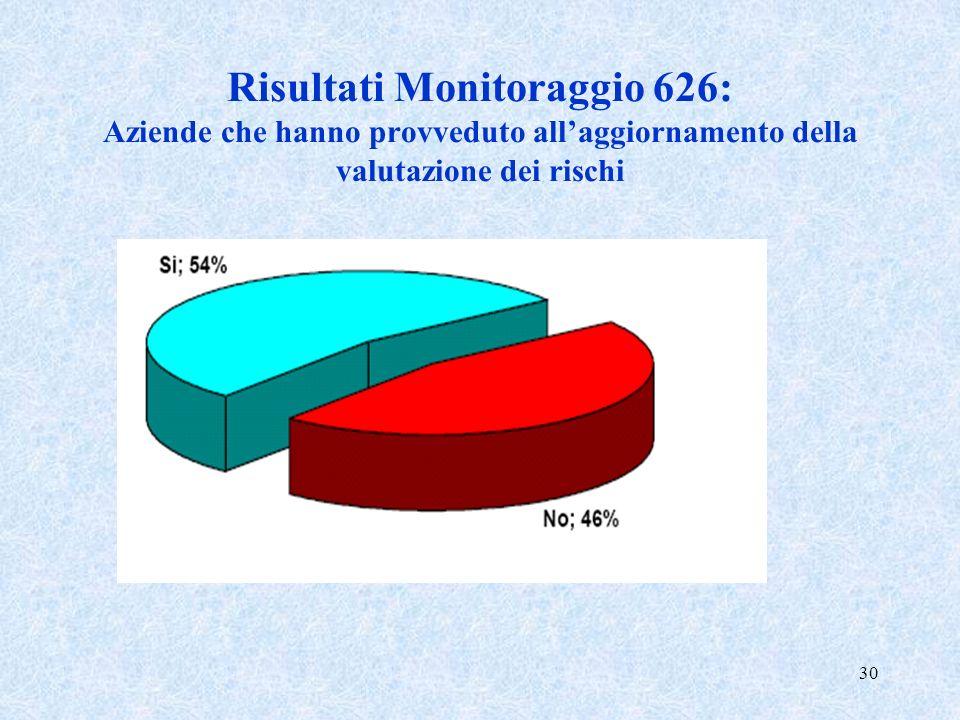 30 Risultati Monitoraggio 626: Aziende che hanno provveduto allaggiornamento della valutazione dei rischi