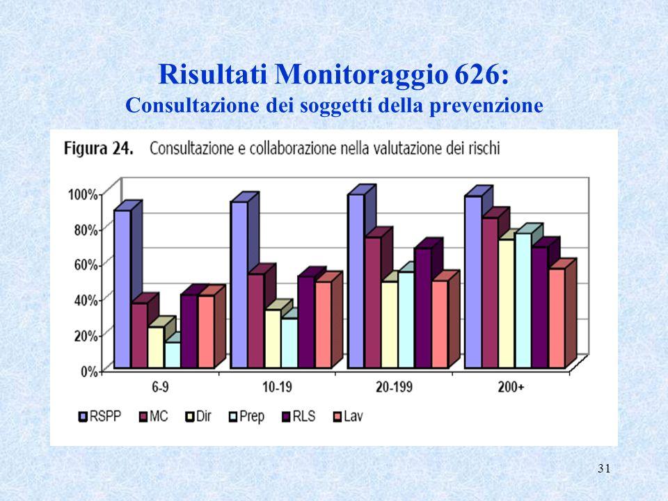 31 Risultati Monitoraggio 626: Consultazione dei soggetti della prevenzione