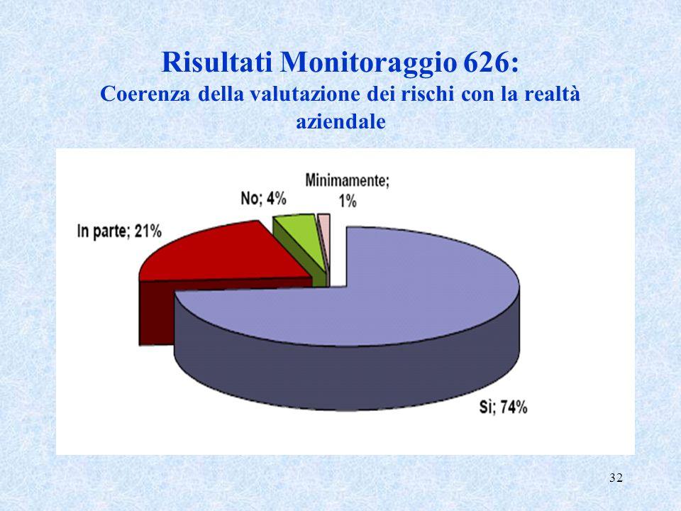 32 Risultati Monitoraggio 626: Coerenza della valutazione dei rischi con la realtà aziendale