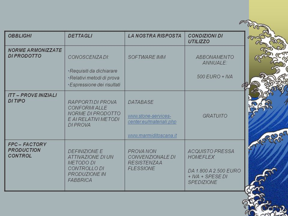 OBBLIGHIDETTAGLILA NOSTRA RISPOSTACONDIZIONI DI UTILIZZO NORME ARMONIZZATE DI PRODOTTO CONOSCENZA DI: Requisiti da dichiarare Relativi metodi di prova