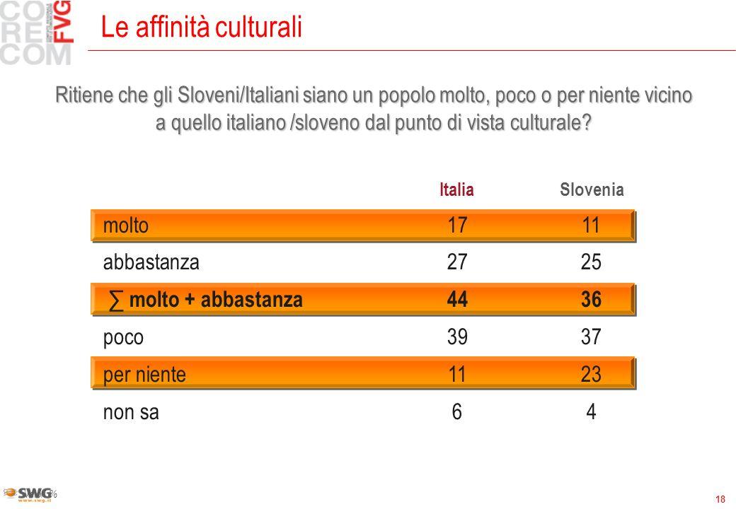 18 Le affinità culturali Valori % ItaliaSlovenia molto1711 abbastanza2725 molto + abbastanza4436 poco3937 per niente1123 non sa64 Ritiene che gli Sloveni/Italiani siano un popolo molto, poco o per niente vicino a quello italiano /sloveno dal punto di vista culturale?