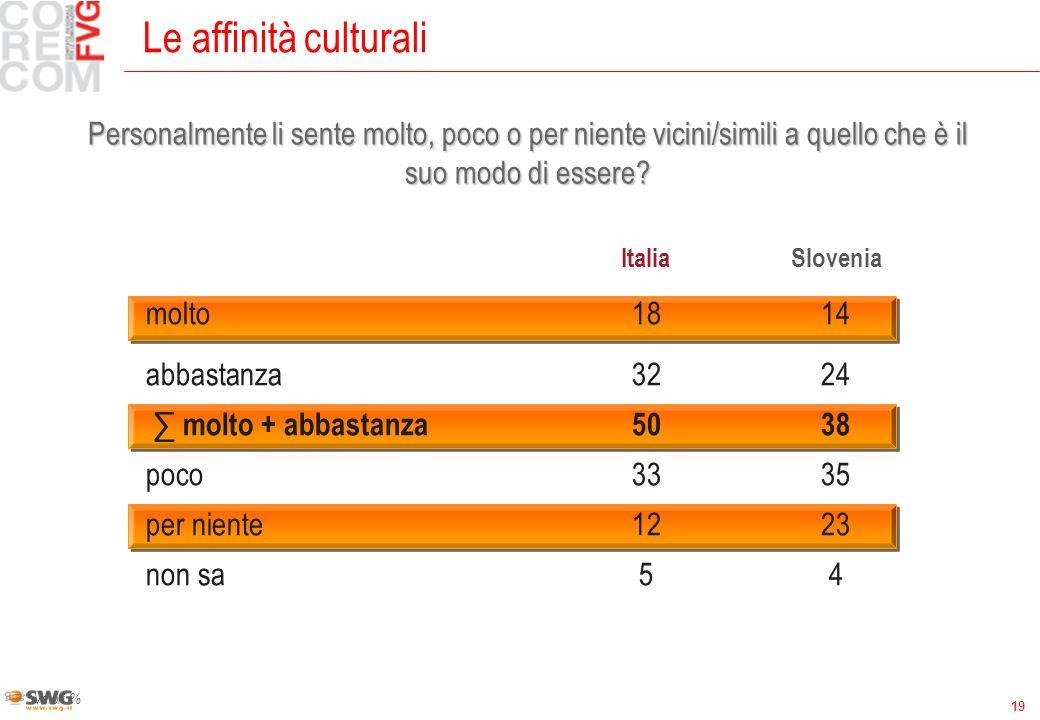 19 Le affinità culturali Valori % ItaliaSlovenia molto1814 abbastanza3224 molto + abbastanza5038 poco3335 per niente1223 non sa54 Personalmente li sente molto, poco o per niente vicini/simili a quello che è il suo modo di essere?