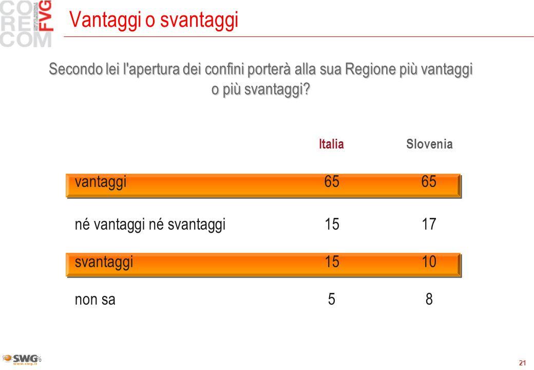 21 Vantaggi o svantaggi Valori % ItaliaSlovenia vantaggi6565 né vantaggi né svantaggi1517 svantaggi1510 non sa58 Secondo lei l apertura dei confini porterà alla sua Regione più vantaggi o più svantaggi?