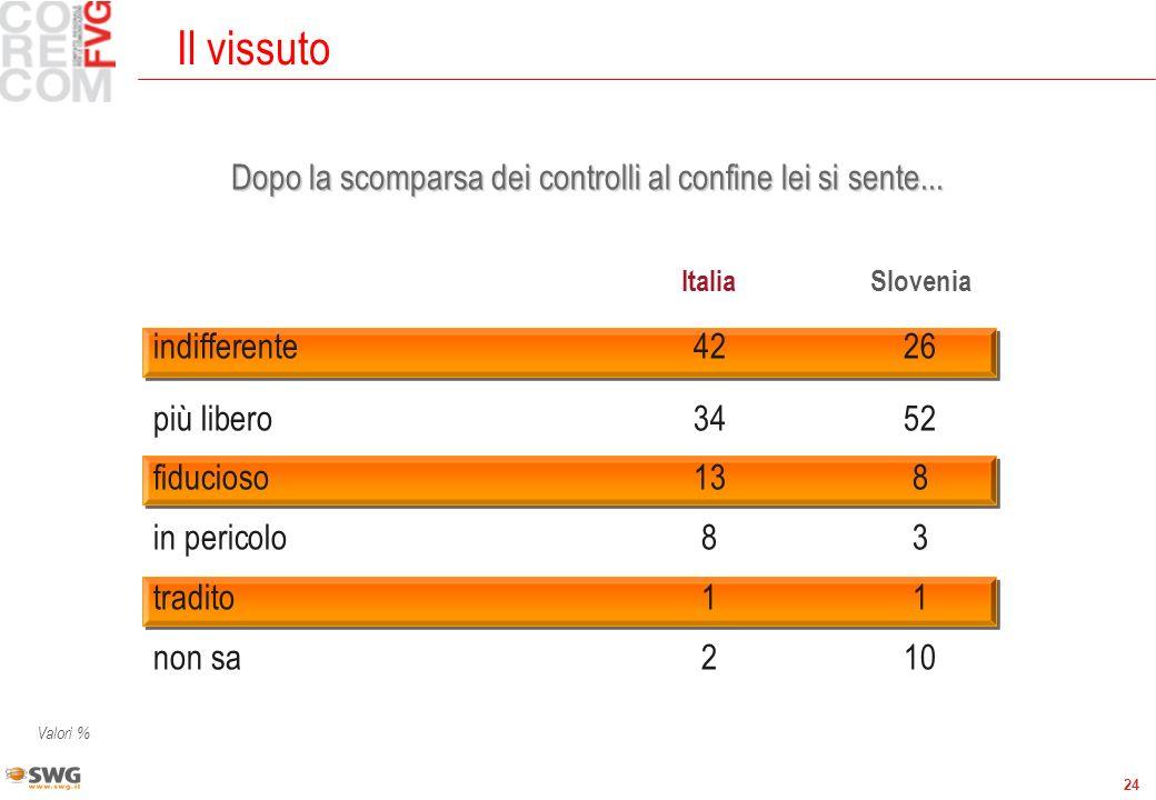 24 Il vissuto Valori % ItaliaSlovenia indifferente4226 più libero3452 fiducioso138 in pericolo83 tradito11 non sa210 Dopo la scomparsa dei controlli al confine lei si sente...