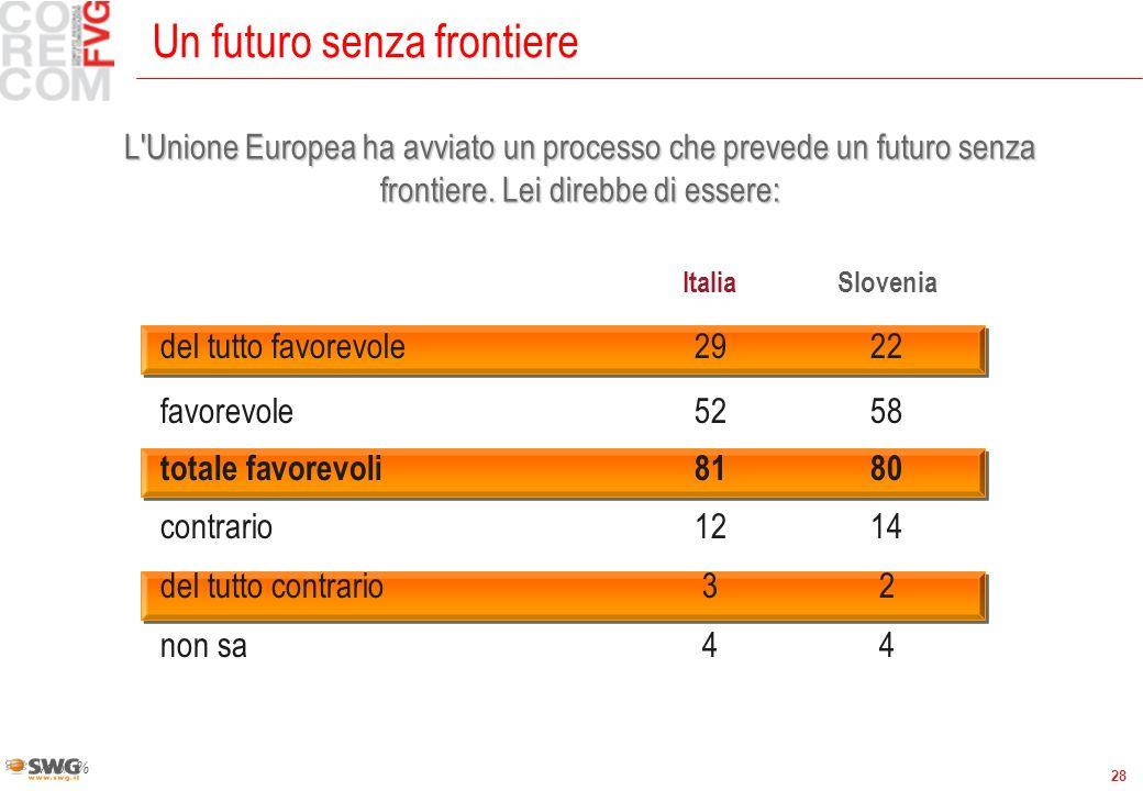28 Un futuro senza frontiere Valori % ItaliaSlovenia del tutto favorevole2922 favorevole5258 totale favorevoli8180 contrario1214 del tutto contrario32 non sa44 L Unione Europea ha avviato un processo che prevede un futuro senza frontiere.
