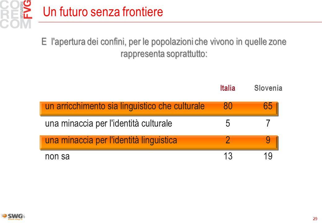 29 Un futuro senza frontiere Valori % ItaliaSlovenia un arricchimento sia linguistico che culturale8065 una minaccia per l identità culturale57 una minaccia per l identità linguistica29 non sa1319 E l apertura dei confini, per le popolazioni che vivono in quelle zone rappresenta soprattutto:
