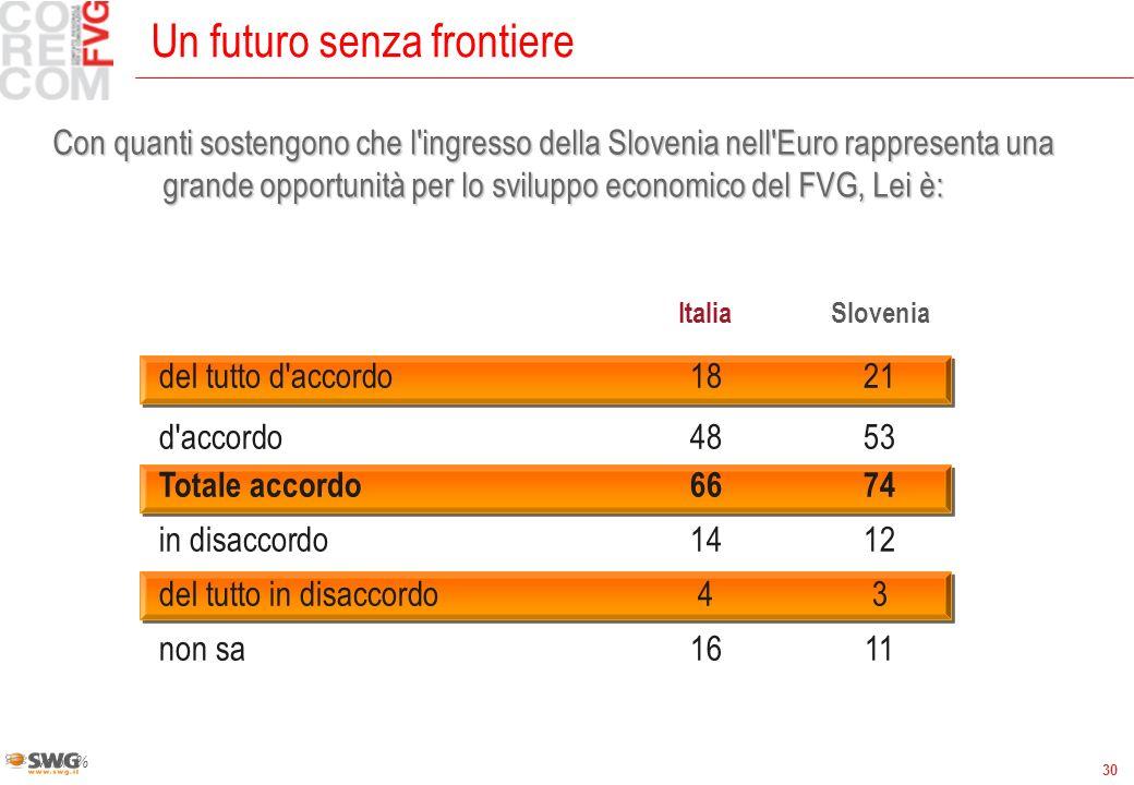 30 Un futuro senza frontiere Valori % ItaliaSlovenia del tutto d accordo1821 d accordo4853 Totale accordo6674 in disaccordo1412 del tutto in disaccordo43 non sa1611 Con quanti sostengono che l ingresso della Slovenia nell Euro rappresenta una grande opportunità per lo sviluppo economico del FVG, Lei è: