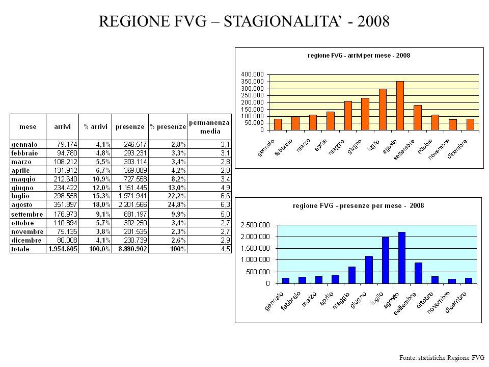 REGIONE FVG – STAGIONALITA - 2008 Fonte: statistiche Regione FVG