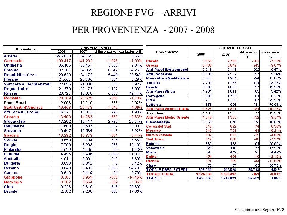 REGIONE FVG – ARRIVI PER PROVENIENZA - 2007 - 2008 Fonte: statistiche Regione FVG