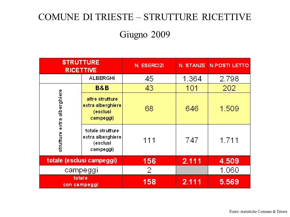 COMUNE DI TRIESTE – STRUTTURE RICETTIVE Giugno 2009 Fonte: statistiche Comune di Trieste