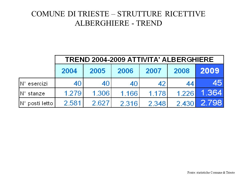COMUNE DI TRIESTE – STRUTTURE RICETTIVE ALBERGHIERE - TREND Fonte: statistiche Comune di Trieste