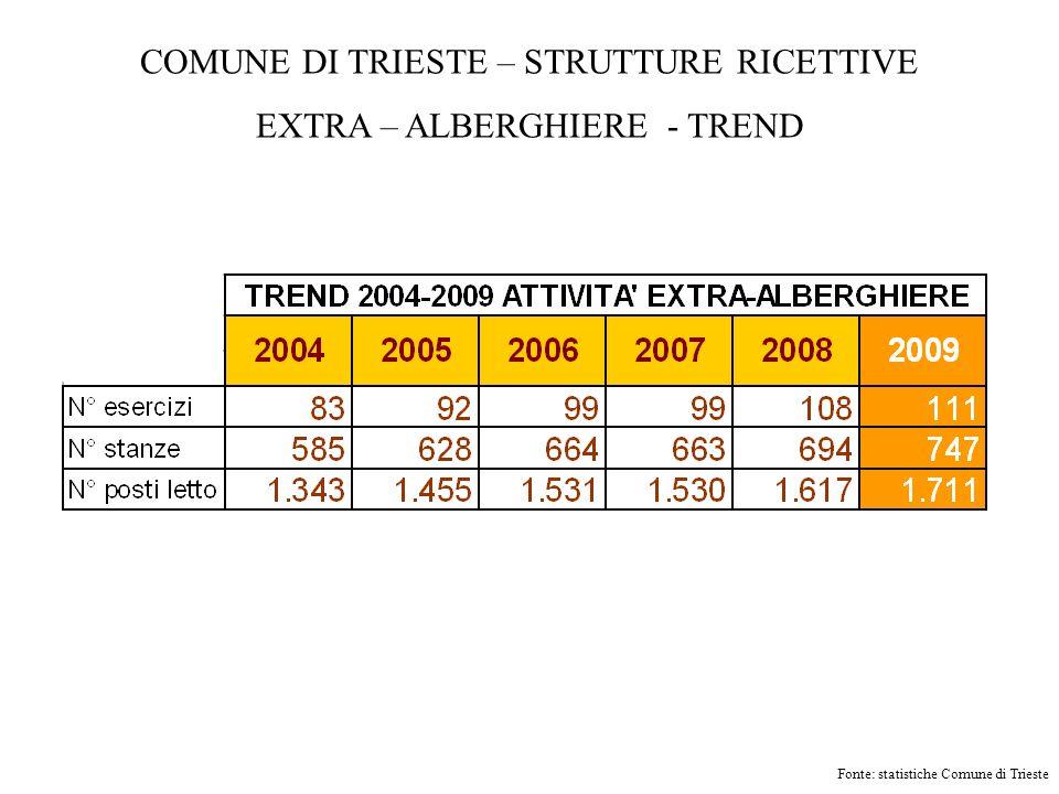 COMUNE DI TRIESTE – STRUTTURE RICETTIVE EXTRA – ALBERGHIERE - TREND Fonte: statistiche Comune di Trieste
