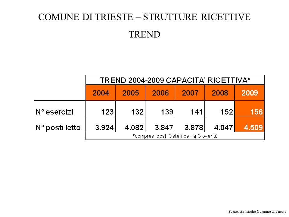 COMUNE DI TRIESTE – STRUTTURE RICETTIVE TREND Fonte: statistiche Comune di Trieste