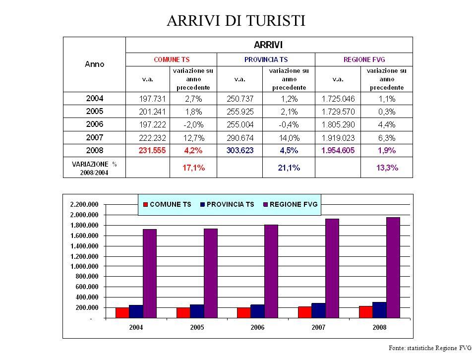 ARRIVI DI TURISTI Fonte: statistiche Regione FVG