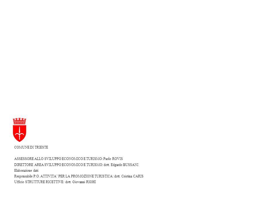 COMUNE DI TRIESTE ASSESSORE ALLO SVILUPPO ECONOMICO E TURISMO: Paolo ROVIS DIRETTORE AREA SVILUPPO ECONOMICO E TURISMO: dott. Edgardo BUSSANI Elaboraz
