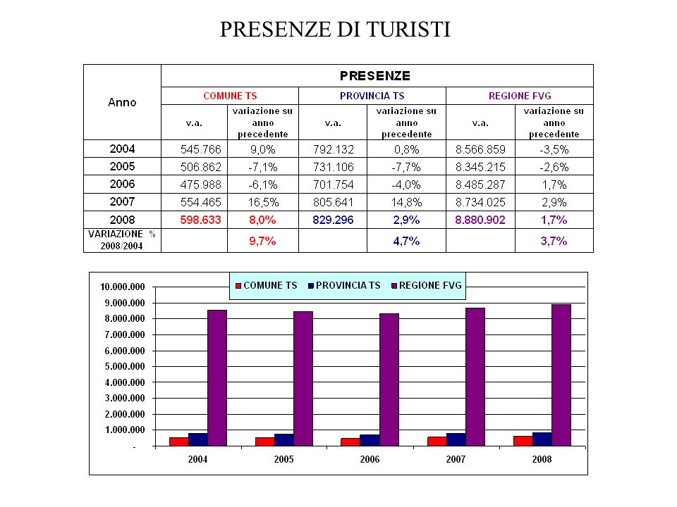 ARRIVI E PRESENZE PER TIPOLOGIA DI STRUTTURA 2007 - 2008 Fonte: statistiche Regione FVG