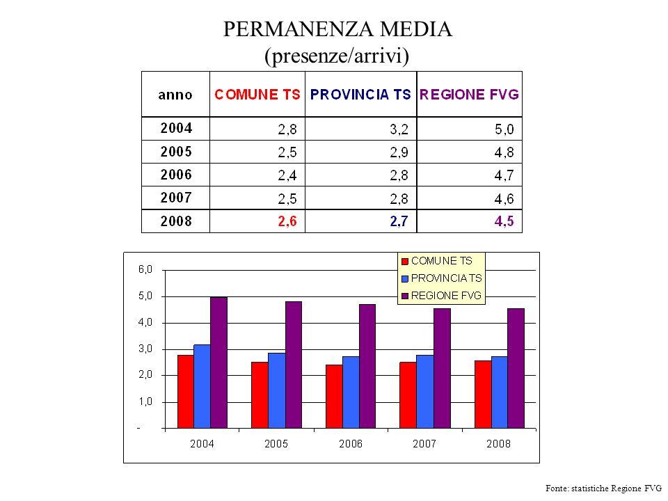 COMUNE DI TRIESTE – ARRIVI ITALIANI/STRANIERI Fonte: statistiche Regione FVG