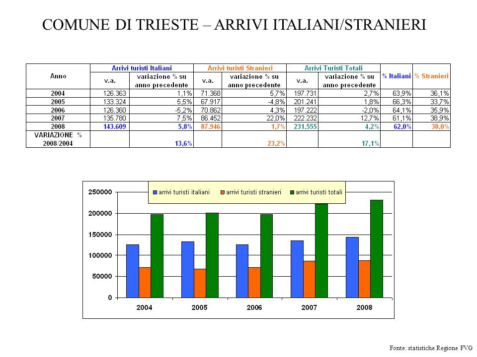 COMUNE DI TRIESTE – PRESENZE ITALIANI/STRANIERI Fonte: statistiche Regione FVG 6