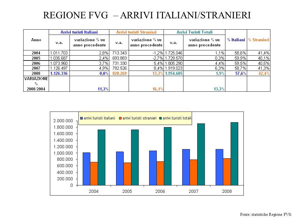 REGIONE FVG – ARRIVI ITALIANI/STRANIERI Fonte: statistiche Regione FVG