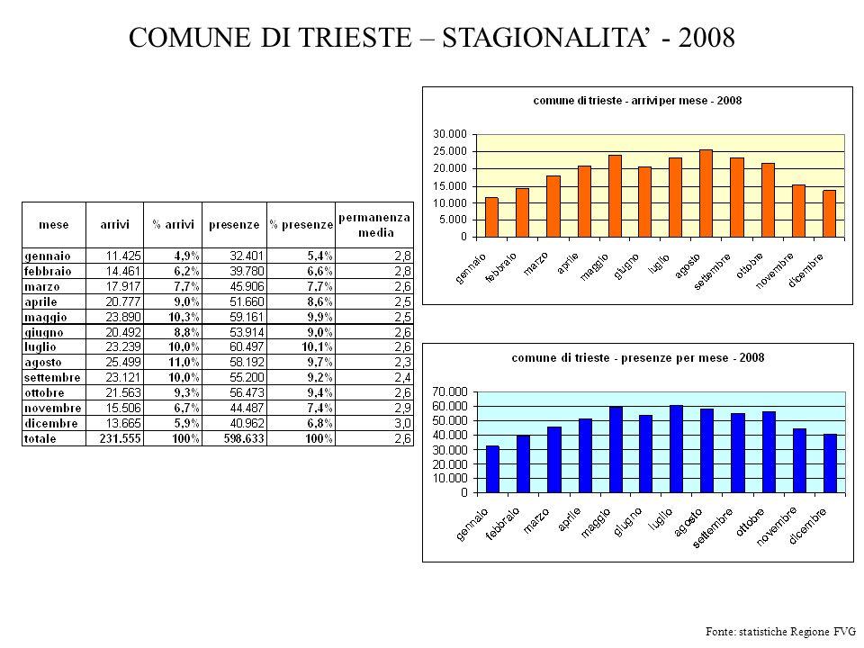 COMUNE DI TRIESTE – STAGIONALITA - 2008 Fonte: statistiche Regione FVG
