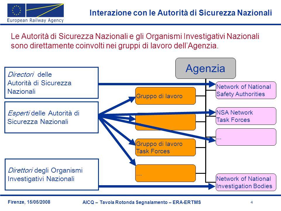 4 Firenze, 15/05/2008 AICQ – Tavola Rotonda Segnalamento – ERA-ERTMS Agenzia Gruppo di lavoro... Network of National Safety Authorities Gruppo di lavo