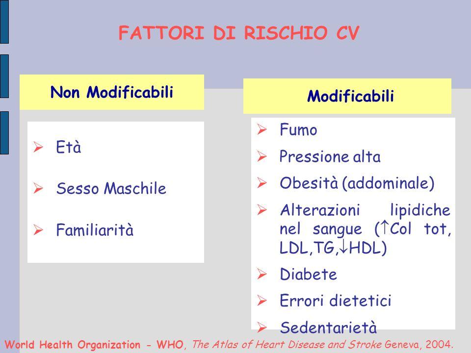 Età Sesso Maschile Familiarità Non Modificabili Modificabili Fumo Pressione alta Obesità (addominale) Alterazioni lipidiche nel sangue ( Col tot, LDL,