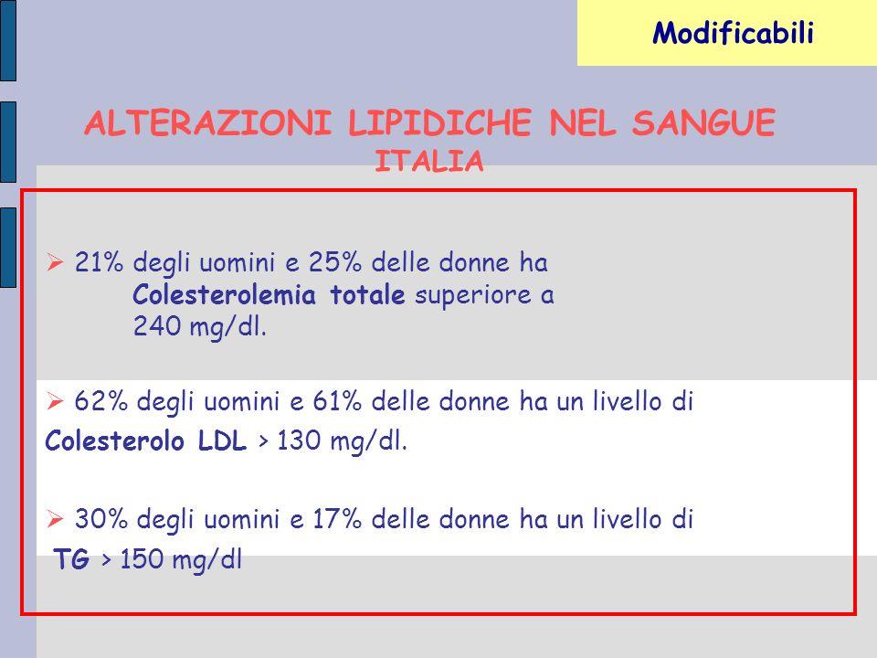 Modificabili ALTERAZIONI LIPIDICHE NEL SANGUE ITALIA 62% degli uomini e 61% delle donne ha un livello di Colesterolo LDL > 130 mg/dl. 30% degli uomini