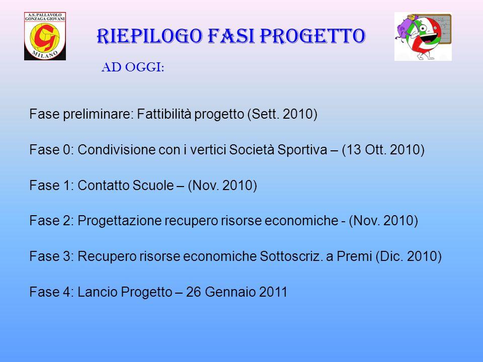 Riepilogo fasi progetto Fase preliminare: Fattibilità progetto (Sett. 2010) Fase 0: Condivisione con i vertici Società Sportiva – (13 Ott. 2010) Fase