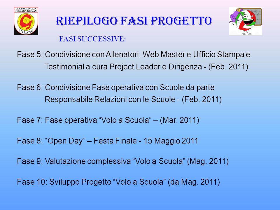 Riepilogo fasi progetto Fase 5: Condivisione con Allenatori, Web Master e Ufficio Stampa e Testimonial a cura Project Leader e Dirigenza - (Feb. 2011)