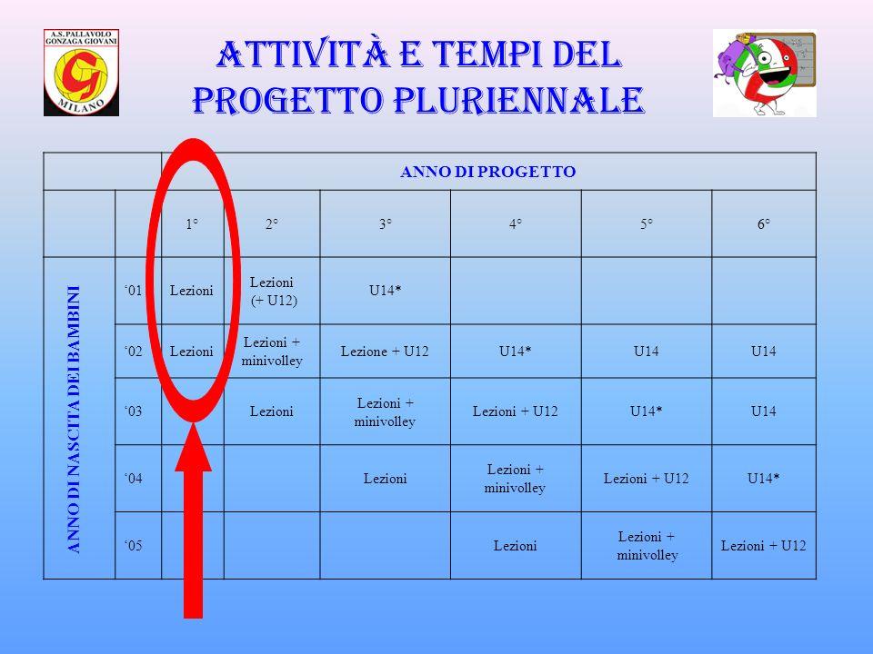 ANNO DI PROGETTO 1°2°3°4°5°6° 01Lezioni (+ U12) U14* 02Lezioni Lezioni + minivolley Lezione + U12U14*U14 03Lezioni Lezioni + minivolley Lezioni + U12U