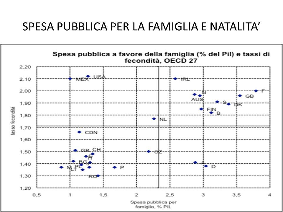 SPESA PUBBLICA PER LA FAMIGLIA E NATALITA