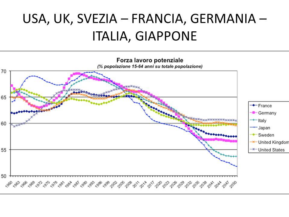 USA, UK, SVEZIA – FRANCIA, GERMANIA – ITALIA, GIAPPONE