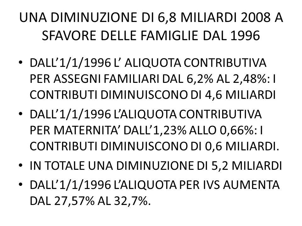 UNA DIMINUZIONE DI 6,8 MILIARDI 2008 A SFAVORE DELLE FAMIGLIE DAL 1996 DALL1/1/1996 L ALIQUOTA CONTRIBUTIVA PER ASSEGNI FAMILIARI DAL 6,2% AL 2,48%: I