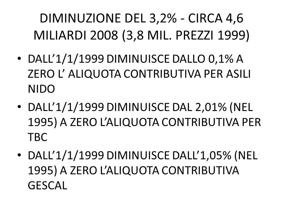 DIMINUZIONE DEL 3,2% - CIRCA 4,6 MILIARDI 2008 (3,8 MIL. PREZZI 1999) DALL1/1/1999 DIMINUISCE DALLO 0,1% A ZERO L ALIQUOTA CONTRIBUTIVA PER ASILI NIDO